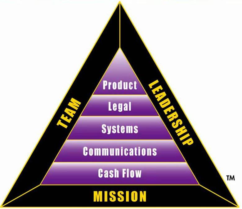 B-I Triangle