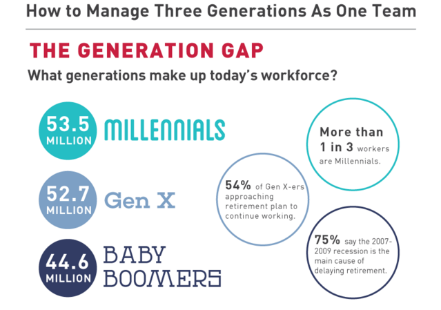 the-generation-gap